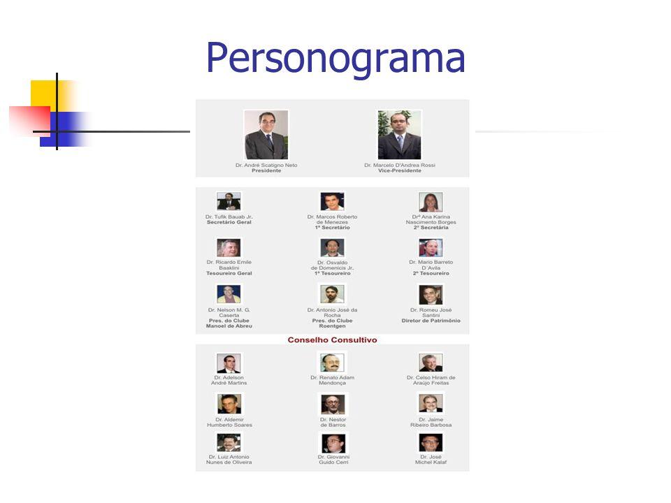 Personograma