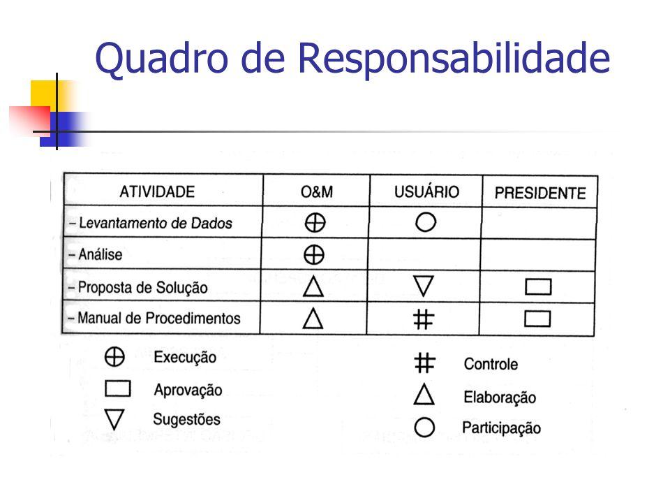 Quadro de Responsabilidade
