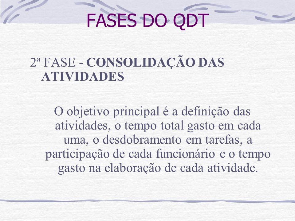 FASES DO QDT 2ª FASE - CONSOLIDAÇÃO DAS ATIVIDADES