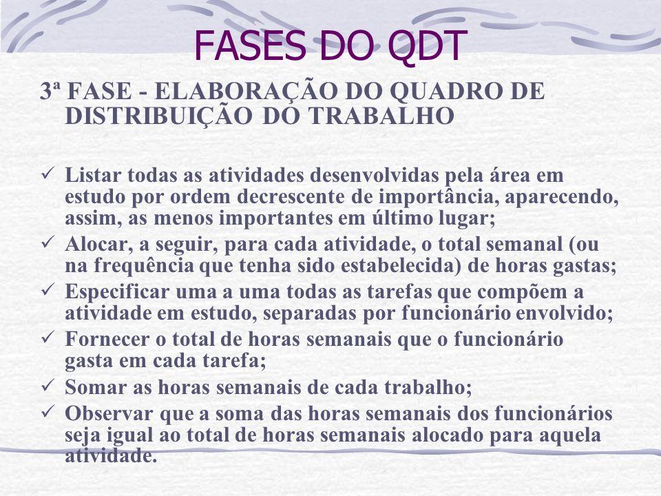FASES DO QDT 3ª FASE - ELABORAÇÃO DO QUADRO DE DISTRIBUIÇÃO DO TRABALHO.
