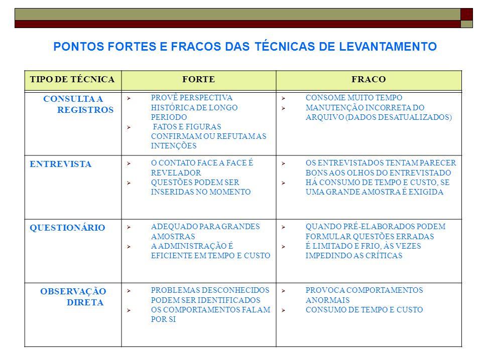 PONTOS FORTES E FRACOS DAS TÉCNICAS DE LEVANTAMENTO