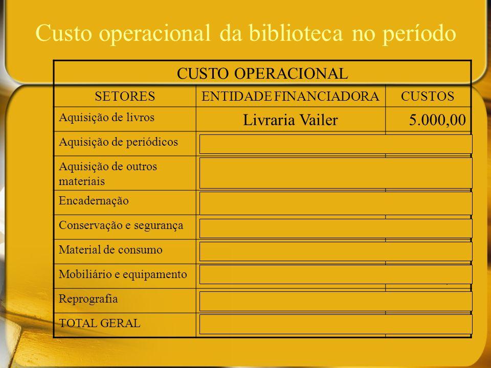 Custo operacional da biblioteca no período
