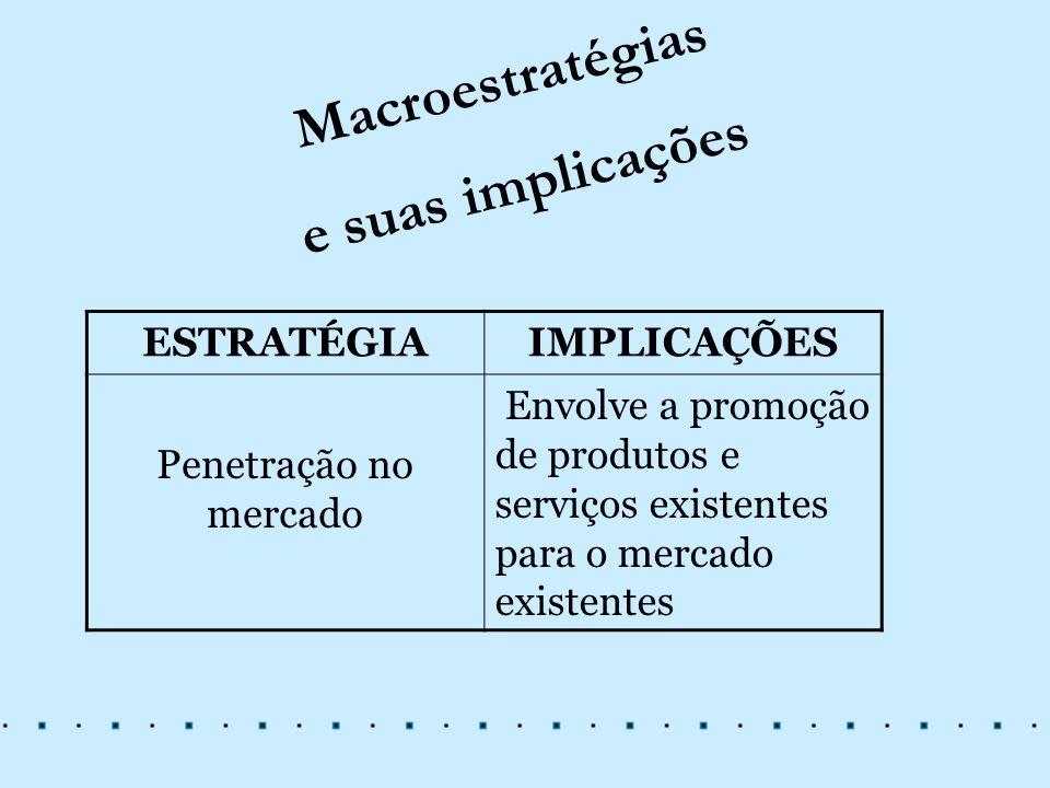Macroestratégias e suas implicações