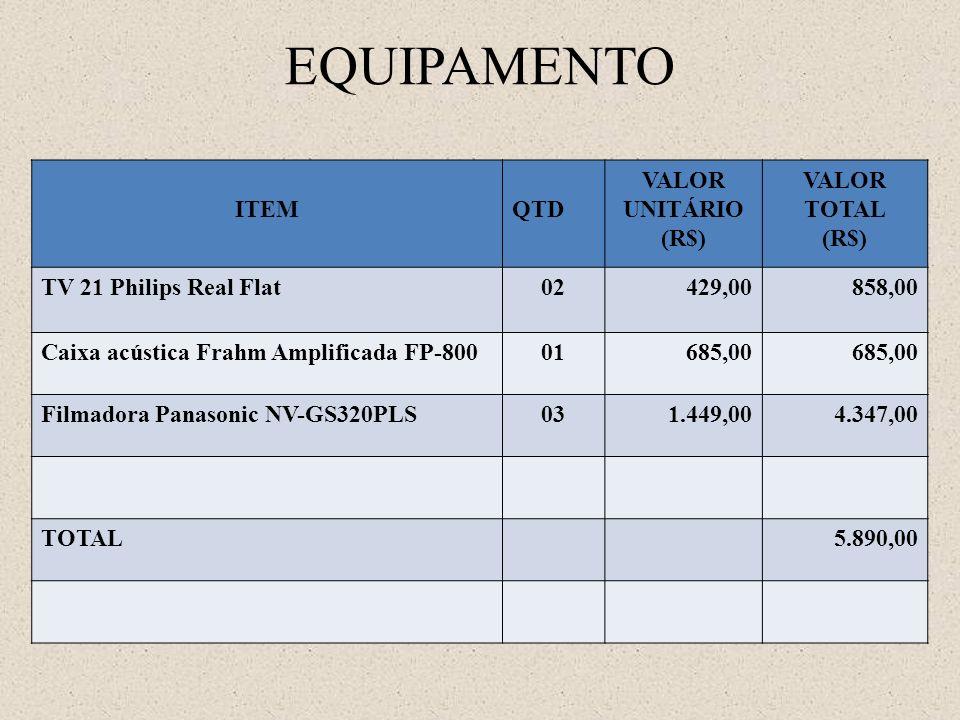 EQUIPAMENTO ITEM QTD VALOR UNITÁRIO (R$) VALOR TOTAL (R$)