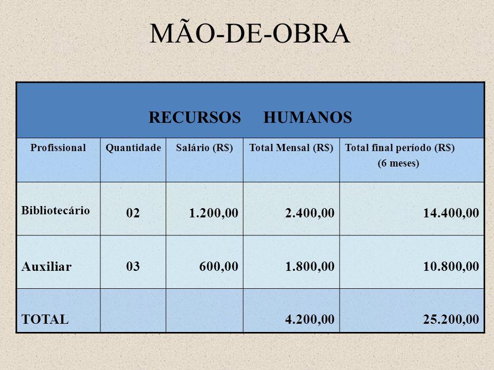 MÃO-DE-OBRA RECURSOS HUMANOS 02 1.200,00 2.400,00 14.400,00 Auxiliar
