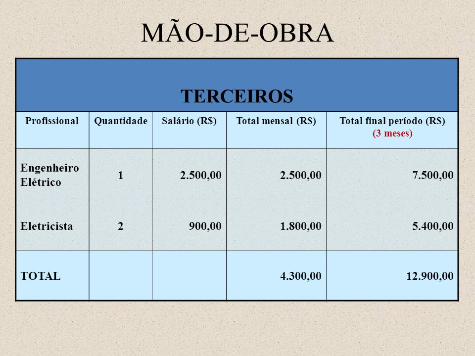 Total final período (R$) (3 meses)