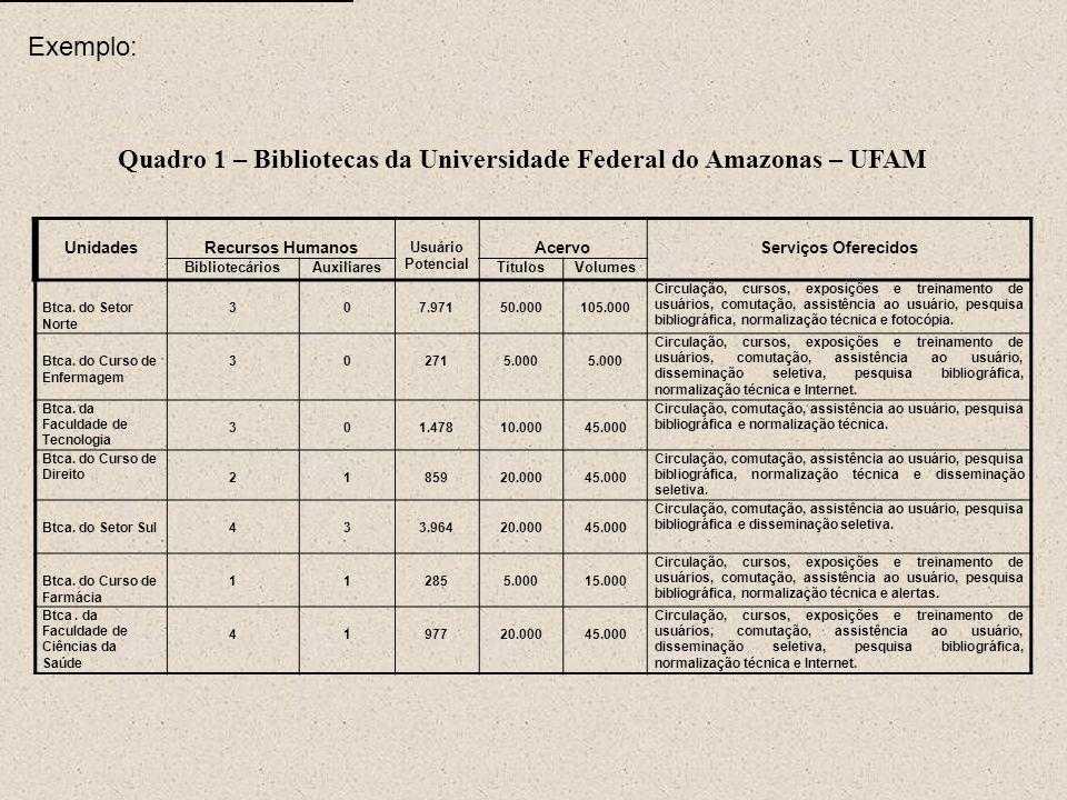 Quadro 1 – Bibliotecas da Universidade Federal do Amazonas – UFAM