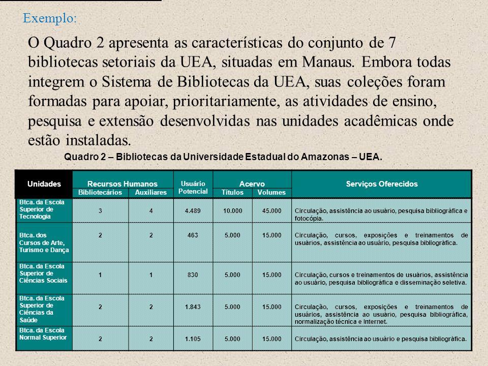 Quadro 2 – Bibliotecas da Universidade Estadual do Amazonas – UEA.