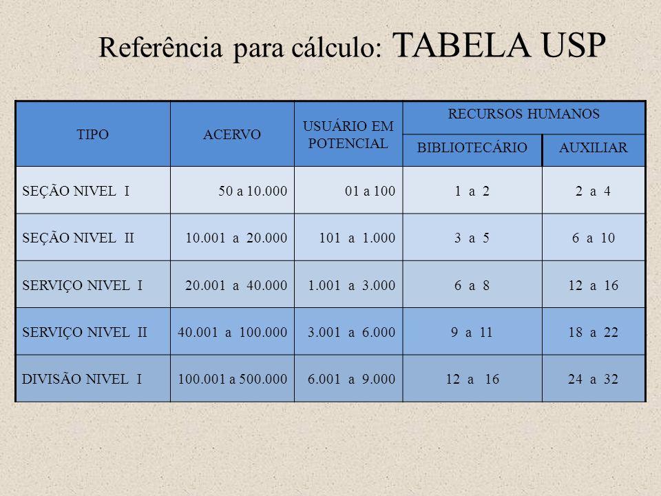 Referência para cálculo: TABELA USP