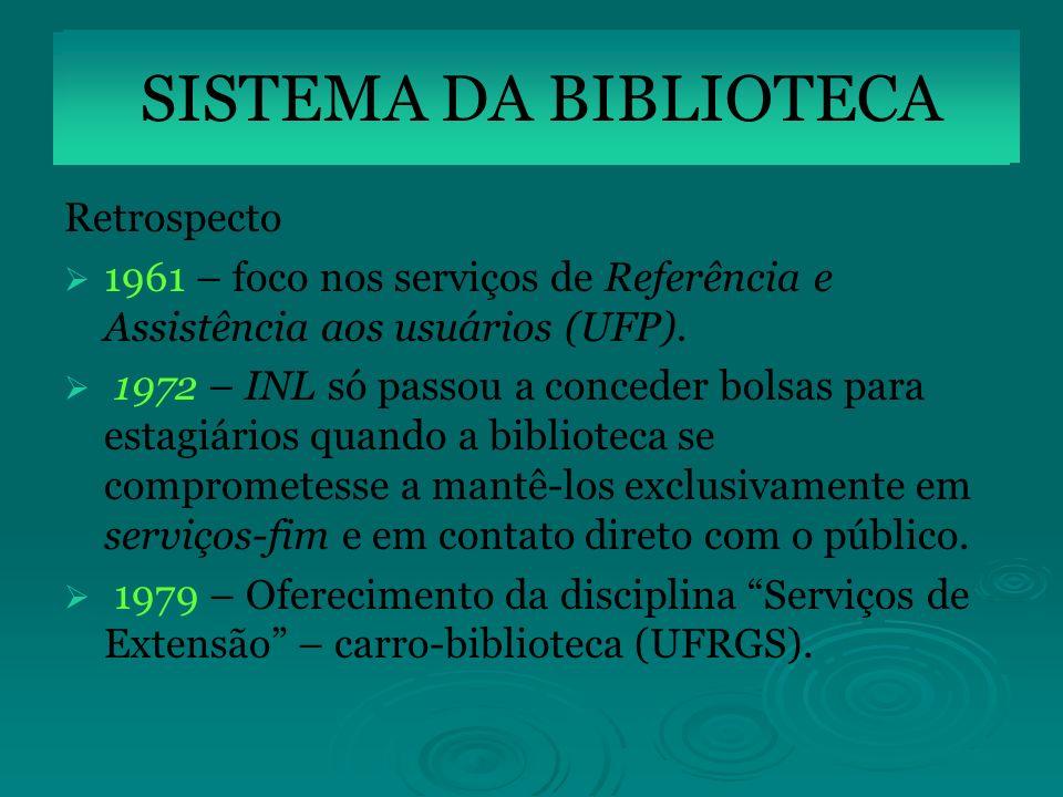 SISTEMA DA BIBLIOTECA SISTEMA DA BIBLIOTECA Retrospecto