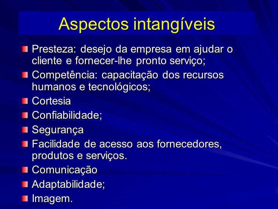 Aspectos intangíveis Presteza: desejo da empresa em ajudar o cliente e fornecer-lhe pronto serviço;