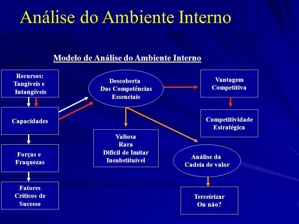 Modelo de Análise do Ambiente Interno