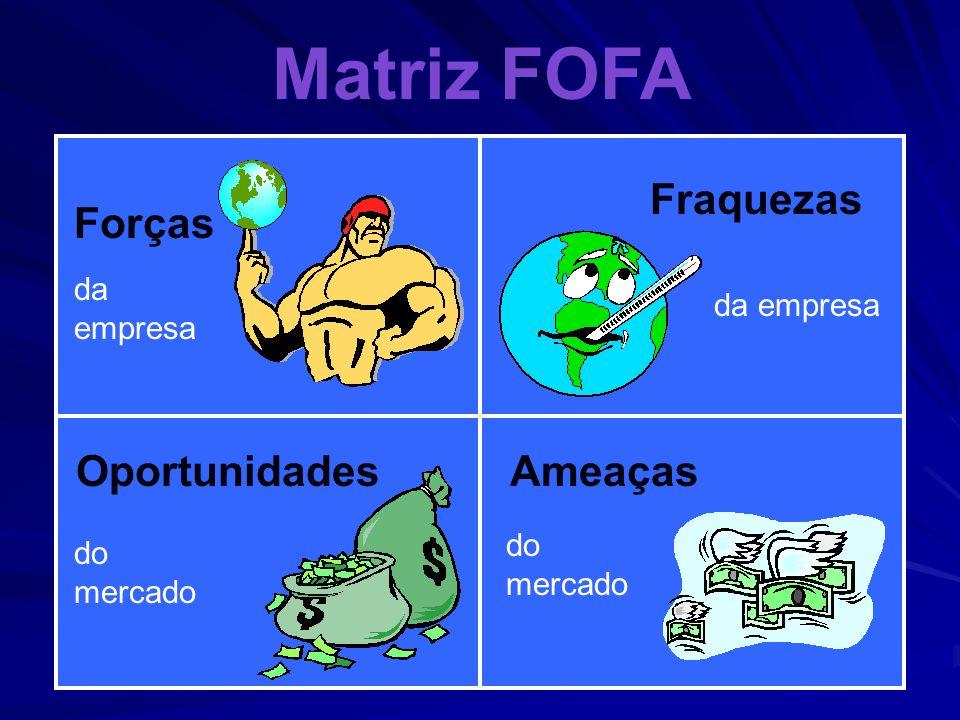 Matriz FOFA Fraquezas Forças Oportunidades Ameaças da empresa