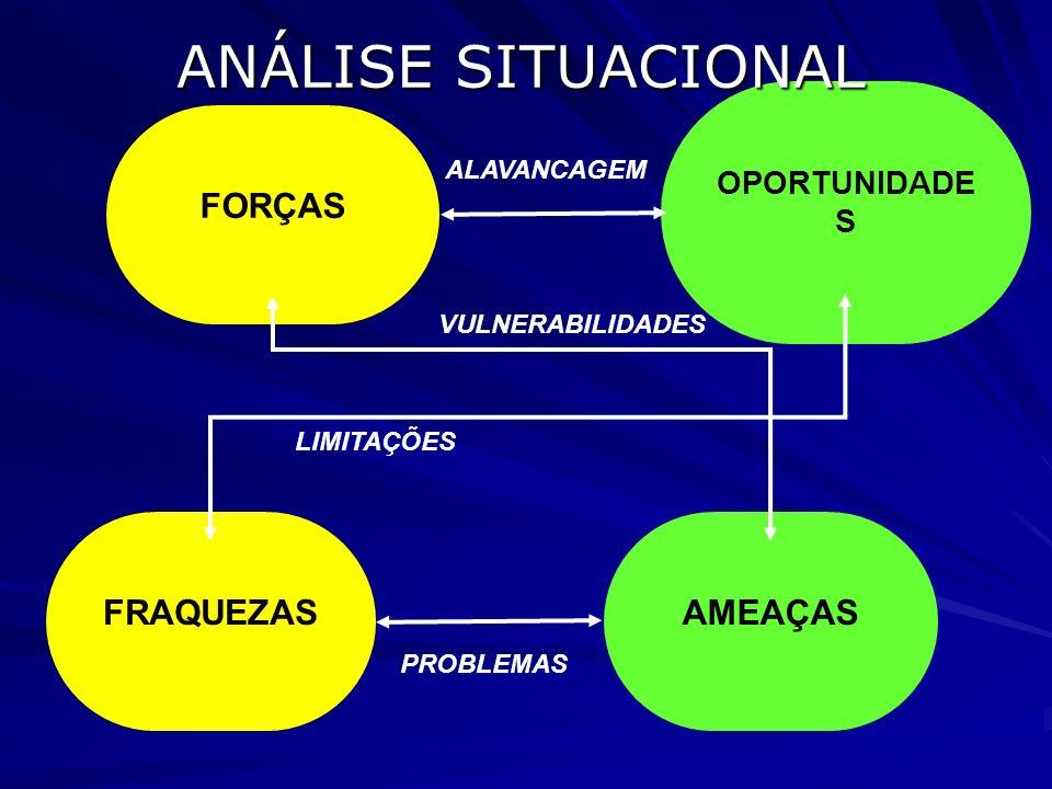 ANÁLISE SITUACIONAL FORÇAS FRAQUEZAS AMEAÇAS OPORTUNIDADES ALAVANCAGEM