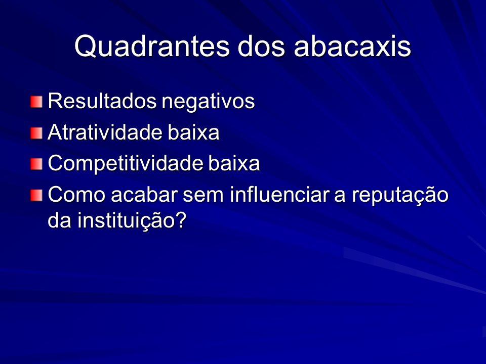 Quadrantes dos abacaxis