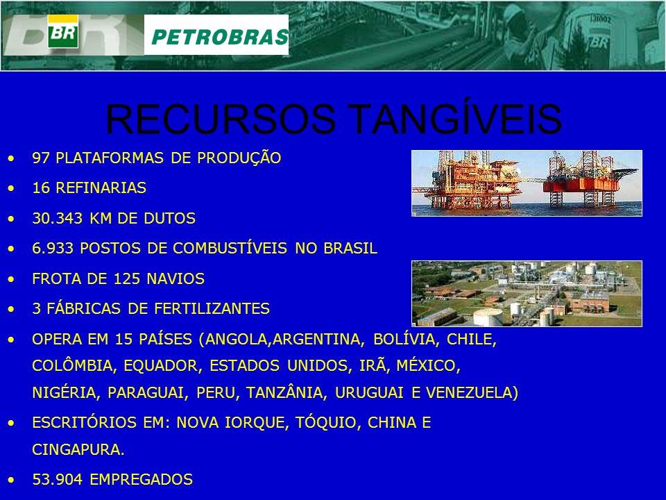 RECURSOS TANGÍVEIS 97 PLATAFORMAS DE PRODUÇÃO 16 REFINARIAS