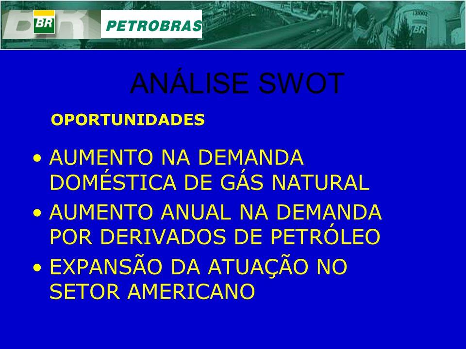 ANÁLISE SWOT AUMENTO NA DEMANDA DOMÉSTICA DE GÁS NATURAL