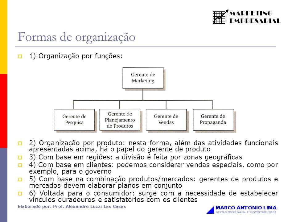Formas de organização 1) Organização por funções: