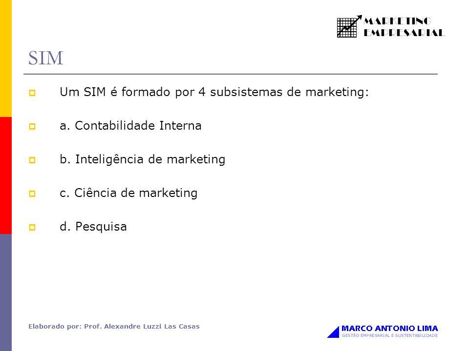 SIM Um SIM é formado por 4 subsistemas de marketing: