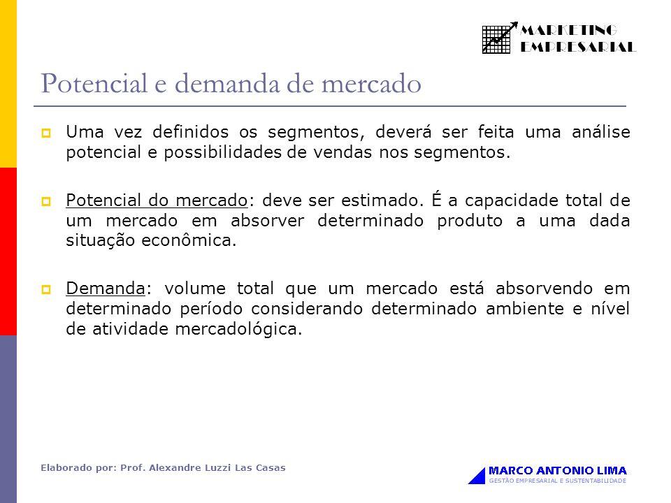 Potencial e demanda de mercado