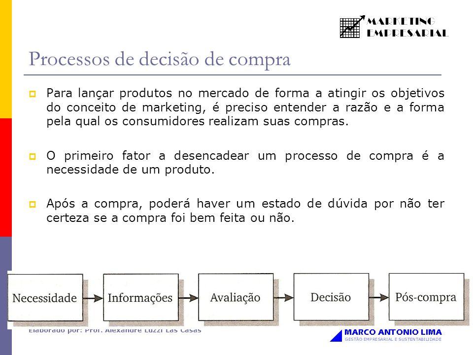 Processos de decisão de compra