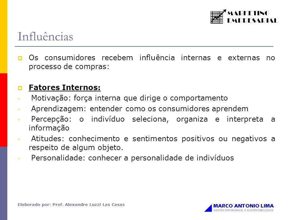 Influências Os consumidores recebem influência internas e externas no processo de compras: Fatores Internos: