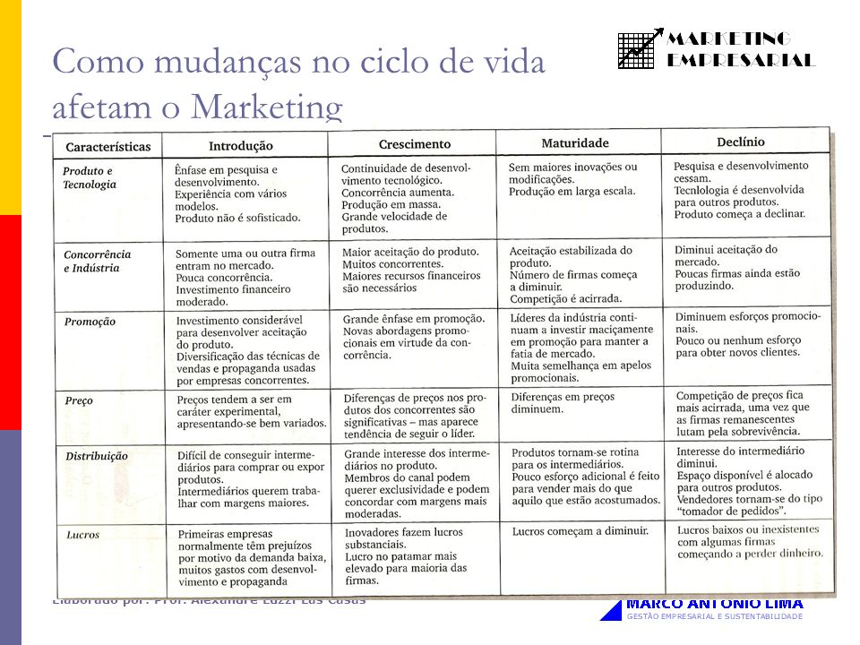 Como mudanças no ciclo de vida afetam o Marketing