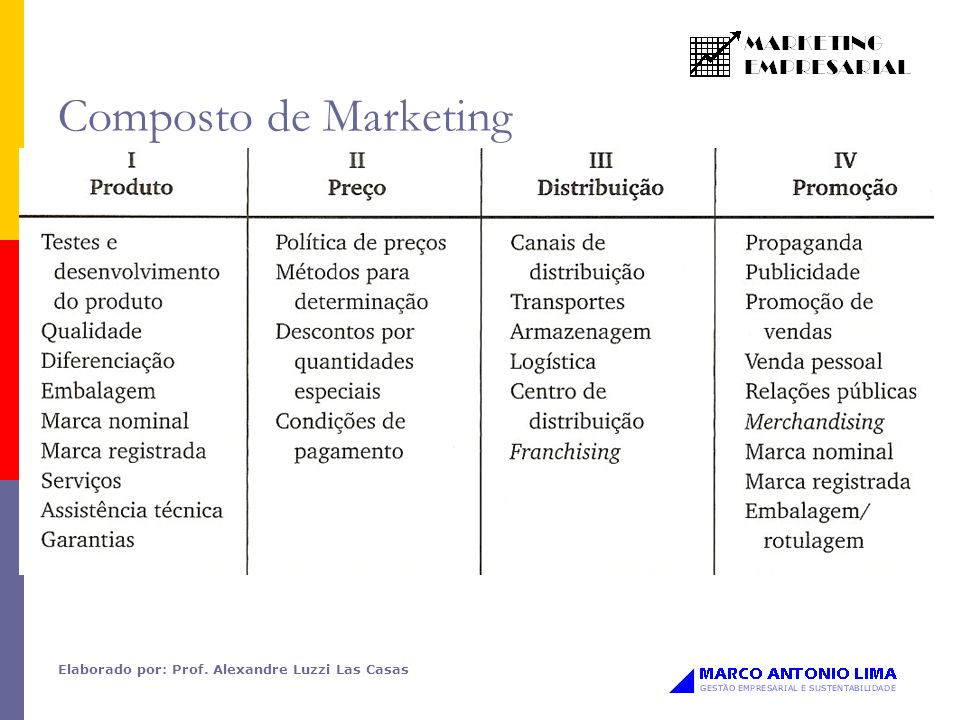 Composto de Marketing Elaborado por: Prof. Alexandre Luzzi Las Casas