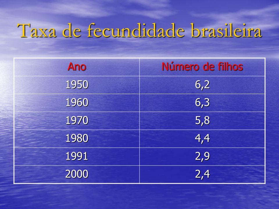 Taxa de fecundidade brasileira