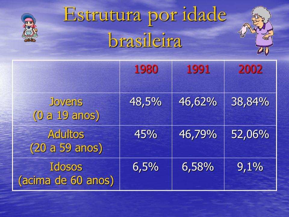 Estrutura por idade brasileira