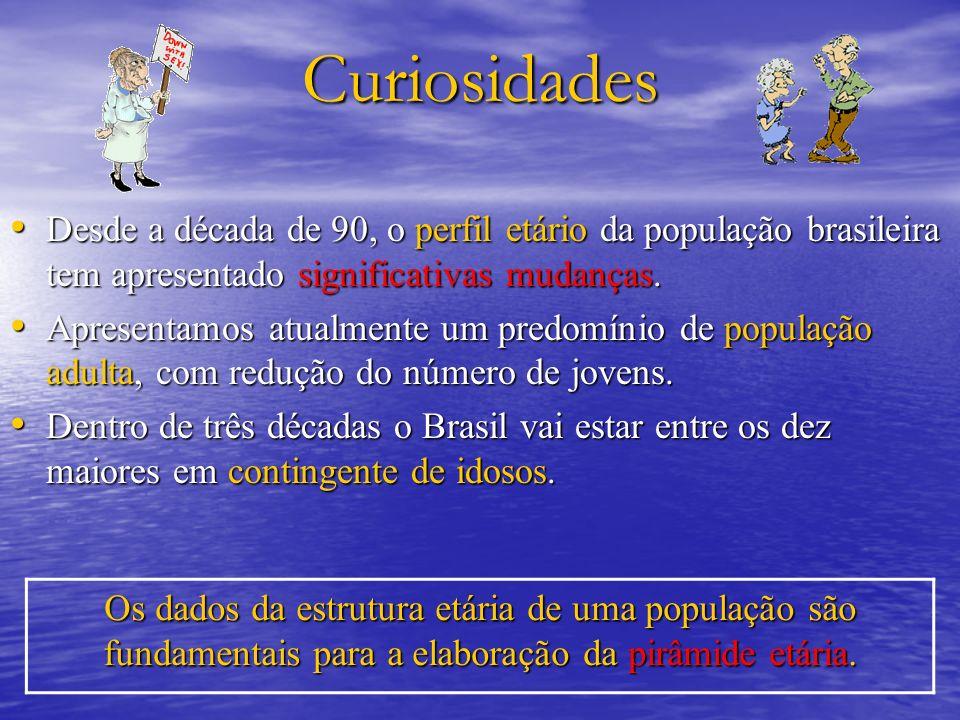 Curiosidades Desde a década de 90, o perfil etário da população brasileira tem apresentado significativas mudanças.