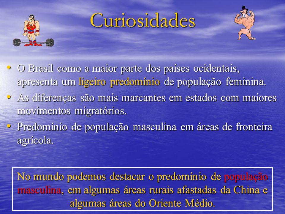 Curiosidades O Brasil como a maior parte dos países ocidentais, apresenta um ligeiro predomínio de população feminina.