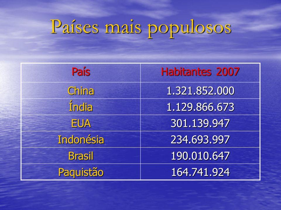 Países mais populosos País Habitantes 2007 China 1.321.852.000 Índia