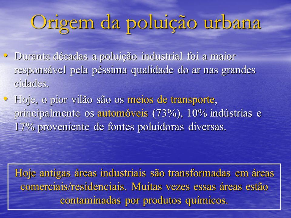 Origem da poluição urbana