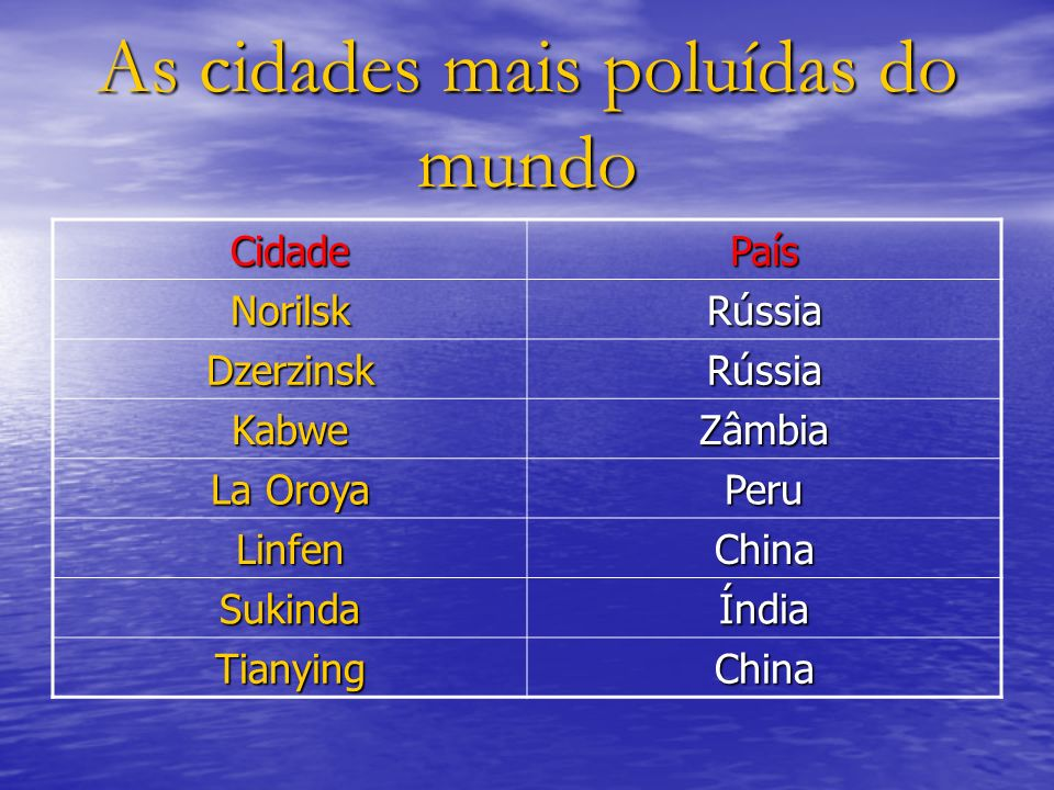 As cidades mais poluídas do mundo