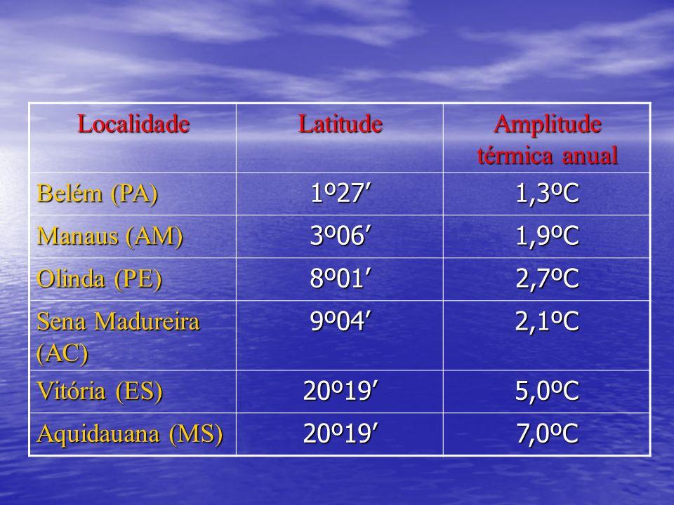 Amplitude térmica anual