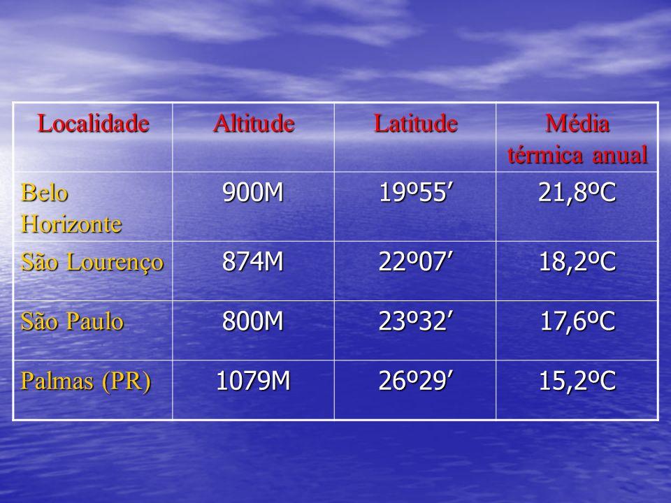 LocalidadeAltitude. Latitude. Média térmica anual. Belo Horizonte. 900M. 19º55' 21,8ºC. São Lourenço.