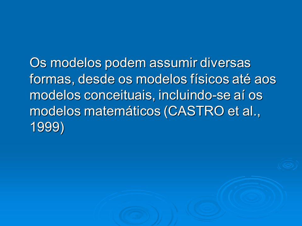 Os modelos podem assumir diversas formas, desde os modelos físicos até aos modelos conceituais, incluindo-se aí os modelos matemáticos (CASTRO et al., 1999)