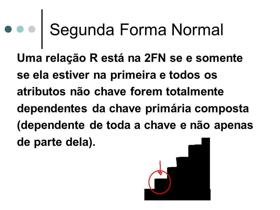 Segunda Forma Normal Uma relação R está na 2FN se e somente