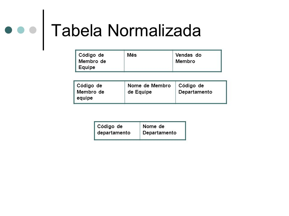 Tabela Normalizada Código de Membro de Equipe Mês Vendas do Membro