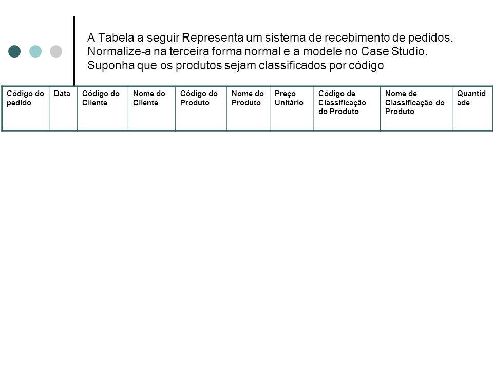 A Tabela a seguir Representa um sistema de recebimento de pedidos
