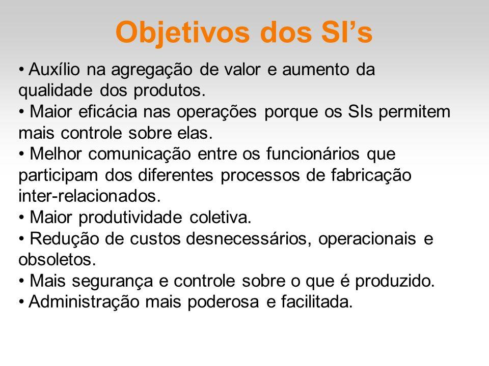 Objetivos dos SI's • Auxílio na agregação de valor e aumento da qualidade dos produtos.