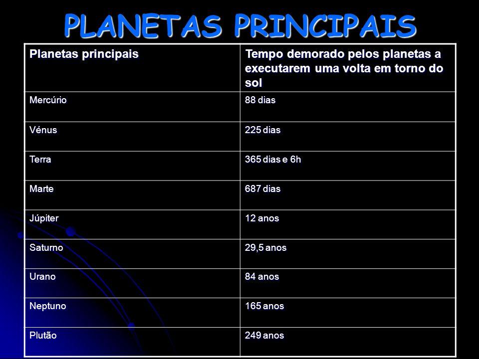 PLANETAS PRINCIPAIS Planetas principais