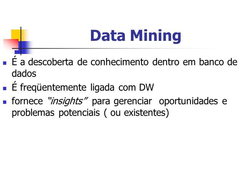 Data Mining É a descoberta de conhecimento dentro em banco de dados