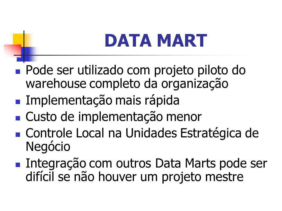 DATA MART Pode ser utilizado com projeto piloto do warehouse completo da organização. Implementação mais rápida.