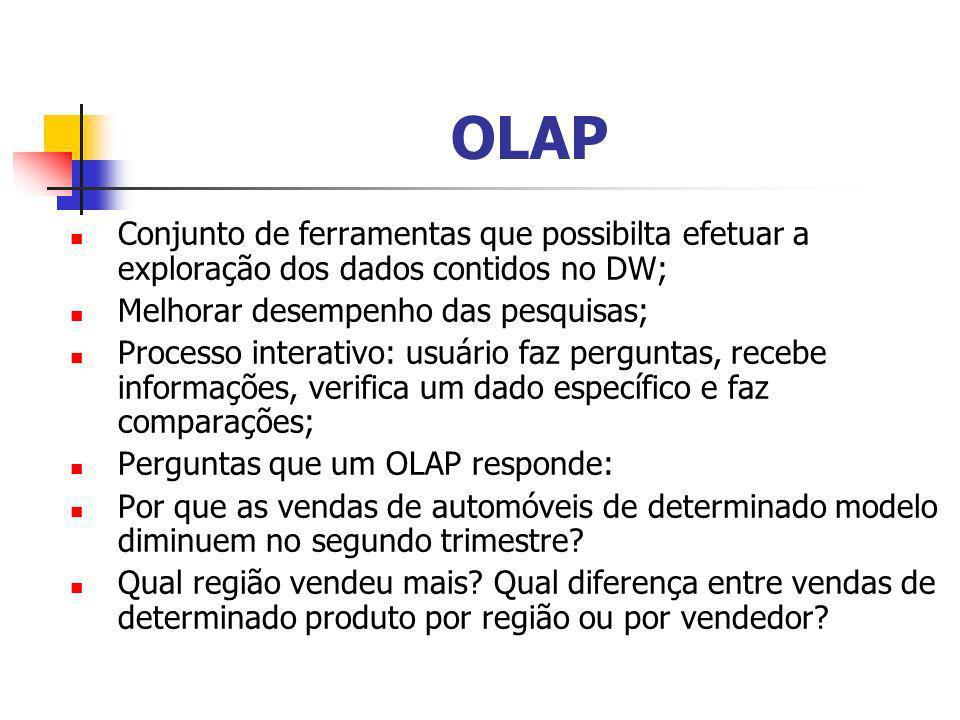 OLAP Conjunto de ferramentas que possibilta efetuar a exploração dos dados contidos no DW; Melhorar desempenho das pesquisas;