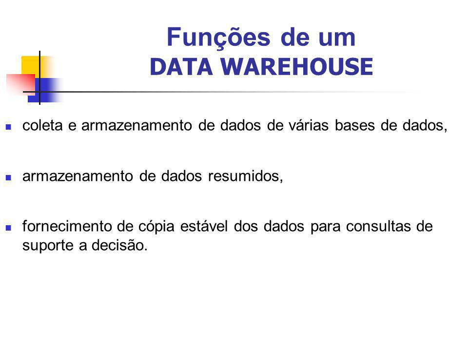 Funções de um DATA WAREHOUSE