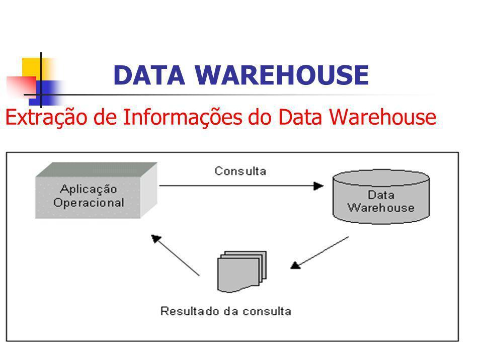 Extração de Informações do Data Warehouse