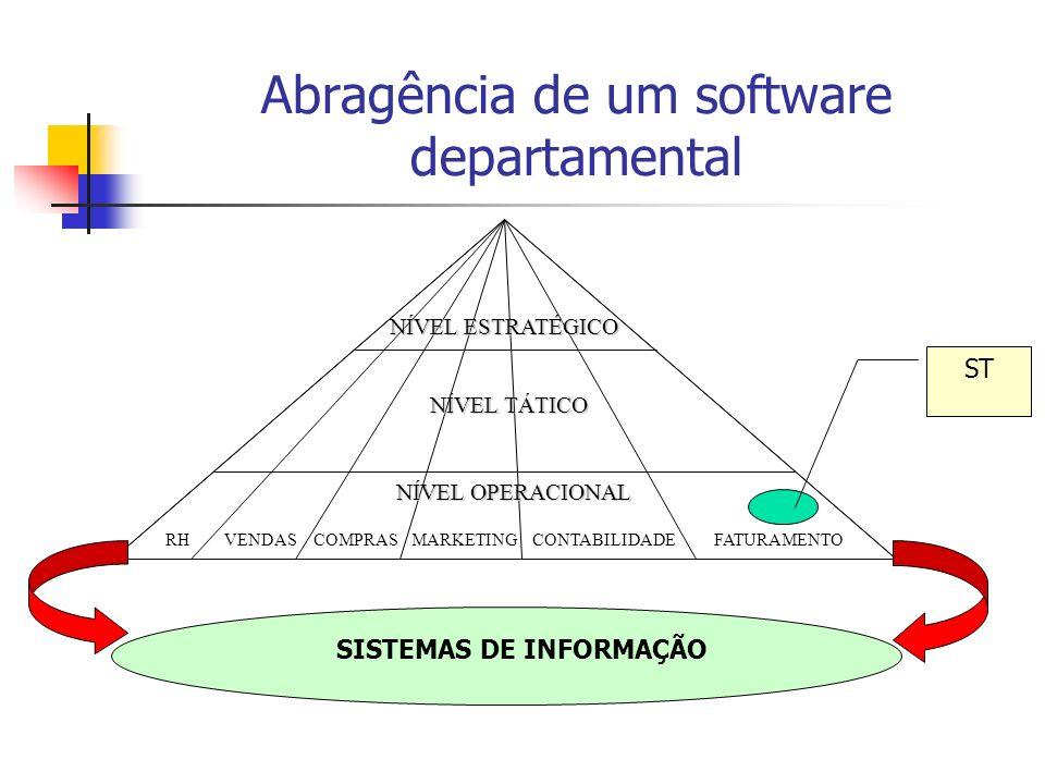 Abragência de um software departamental