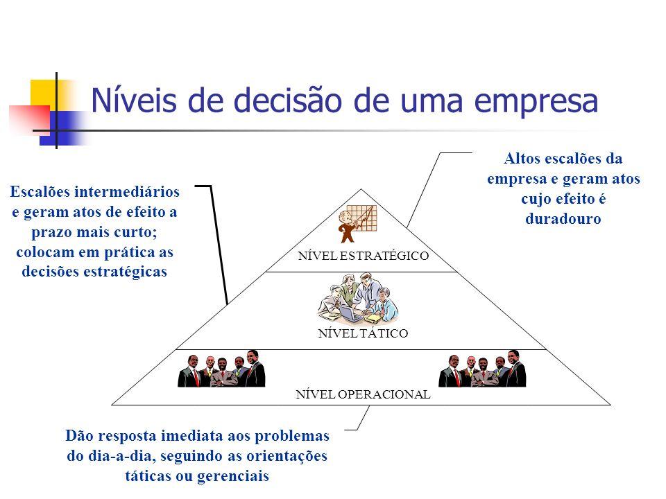 Níveis de decisão de uma empresa